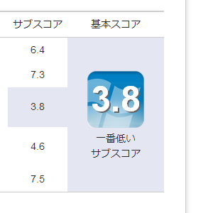 Windows10でWindows Experience Index を取得した際の結果表示ツール